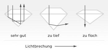 Perfekter Diamantschliff: sehr gut