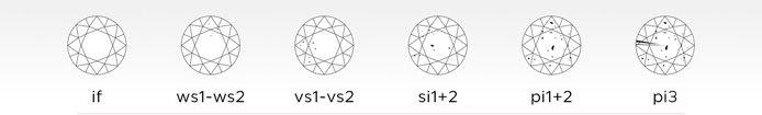 Reinheit: SI, VS und IF