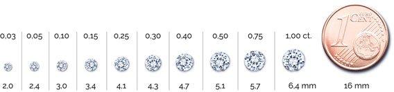 Diamantgrößen im Vergleich von 0,03 bis 1,00 ct.